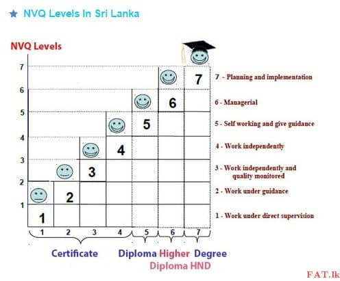 What are the differences between NVQ and Private Degrees?